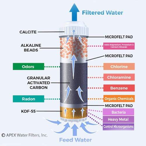APEX filtration diagram